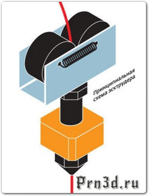 Самодельный экструдер для самодельного 3D принтера