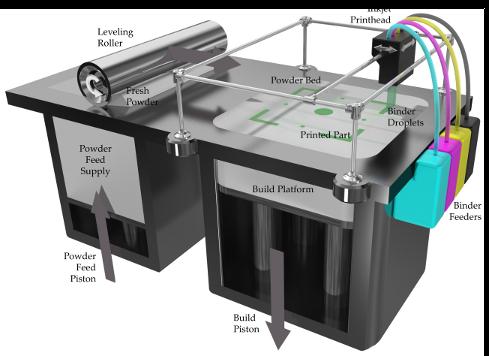 3DP приинтер для трехмерной печати