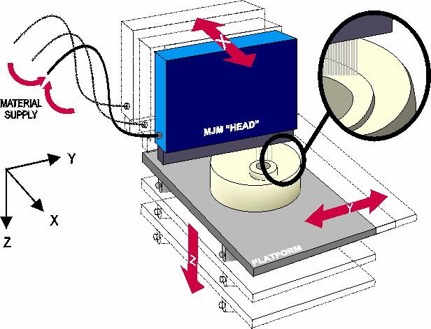Технология MJM (Multi Jet Modeling)